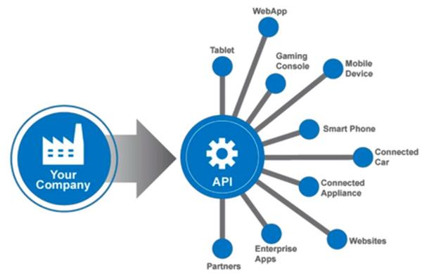 Understanding API
