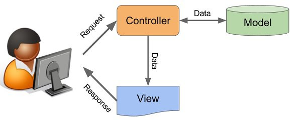 Streamline your system with the MVC model