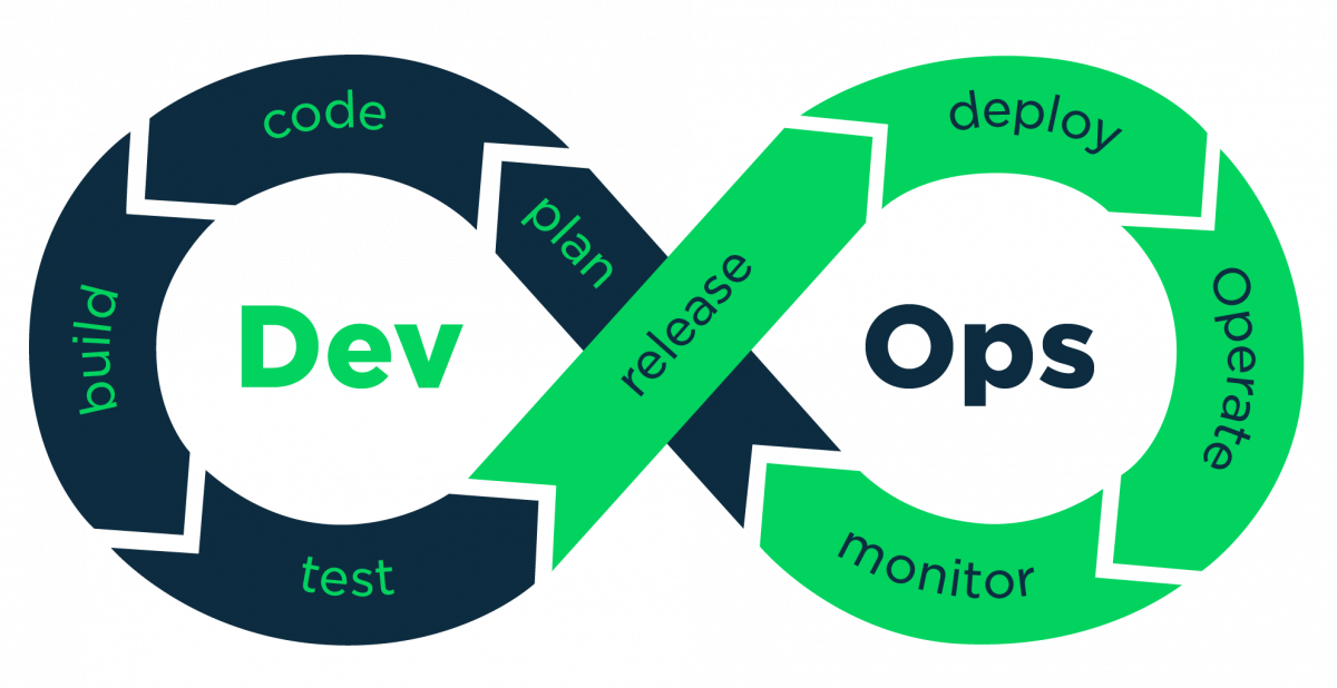Understanding DevOps: An interview with two practitioners